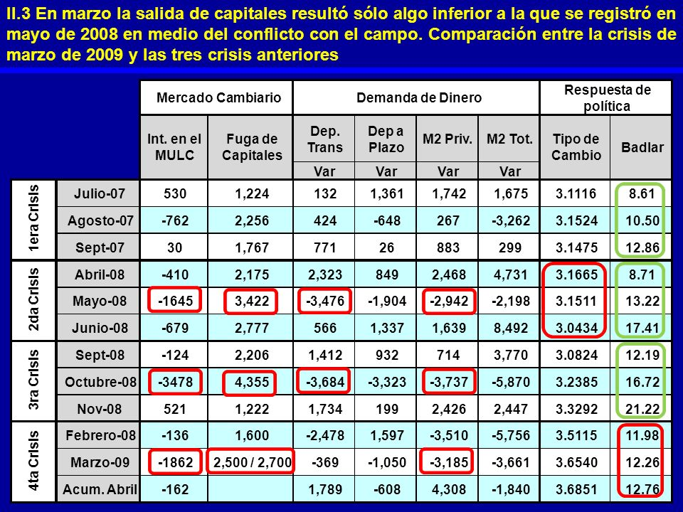 II.3 En marzo la salida de capitales resultó sólo algo inferior a la que se registró en mayo de 2008 en medio del conflicto con el campo. Comparación