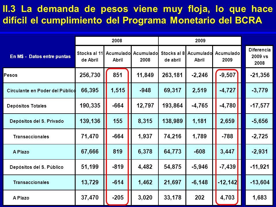 II.3 La demanda de pesos viene muy floja, lo que hace difícil el cumplimiento del Programa Monetario del BCRA En M$ - Datos entre puntas Stocks al 11