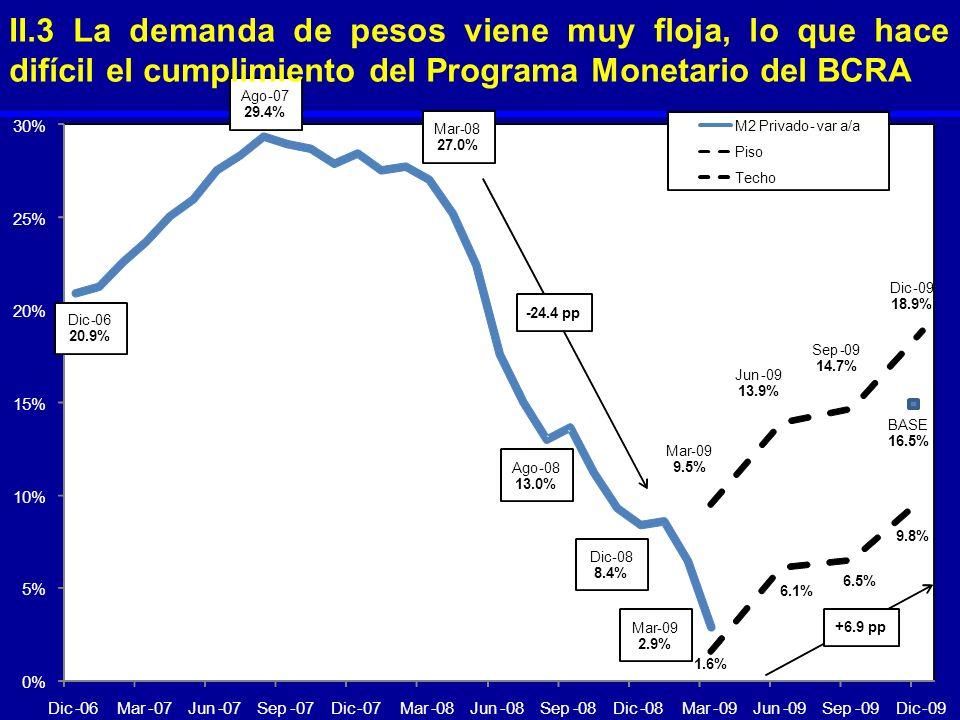 0% 5% 10% 15% 20% 25% 30% Dic-06Mar-07Jun-07Sep-07Dic-07Mar-08Jun-08Sep-08Dic-08Mar-09Jun-09Sep-09Dic-09 M2 Privado-var a/a Piso Techo Ago-07 29.4% Ma