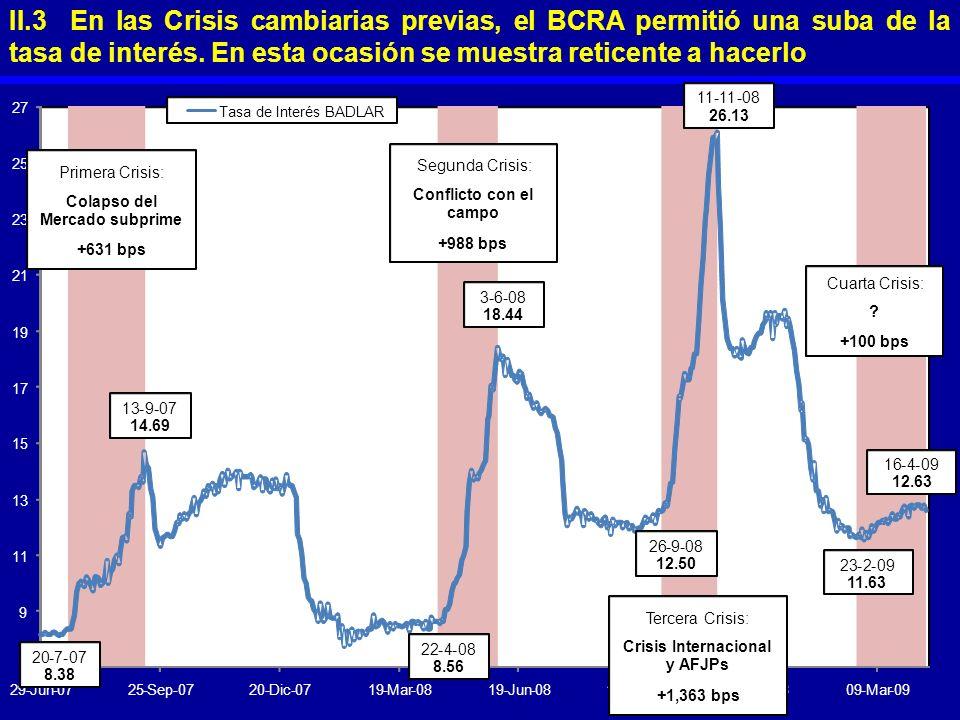 II.3 En las Crisis cambiarias previas, el BCRA permitió una suba de la tasa de interés. En esta ocasión se muestra reticente a hacerlo