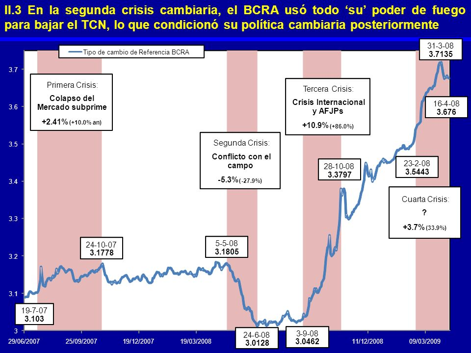 II.3 En la segunda crisis cambiaria, el BCRA usó todo su poder de fuego para bajar el TCN, lo que condicionó su política cambiaria posteriormente