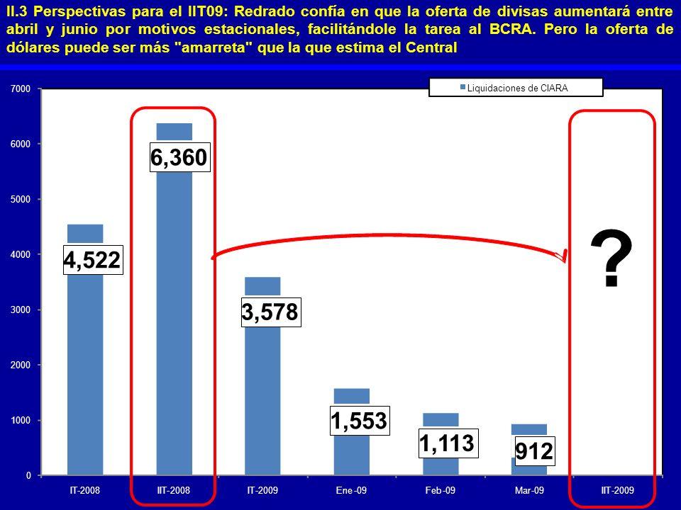 II.3 Perspectivas para el IIT09: Redrado confía en que la oferta de divisas aumentará entre abril y junio por motivos estacionales, facilitándole la t