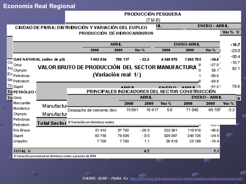 FUENTE: BCRP – PIURA.
