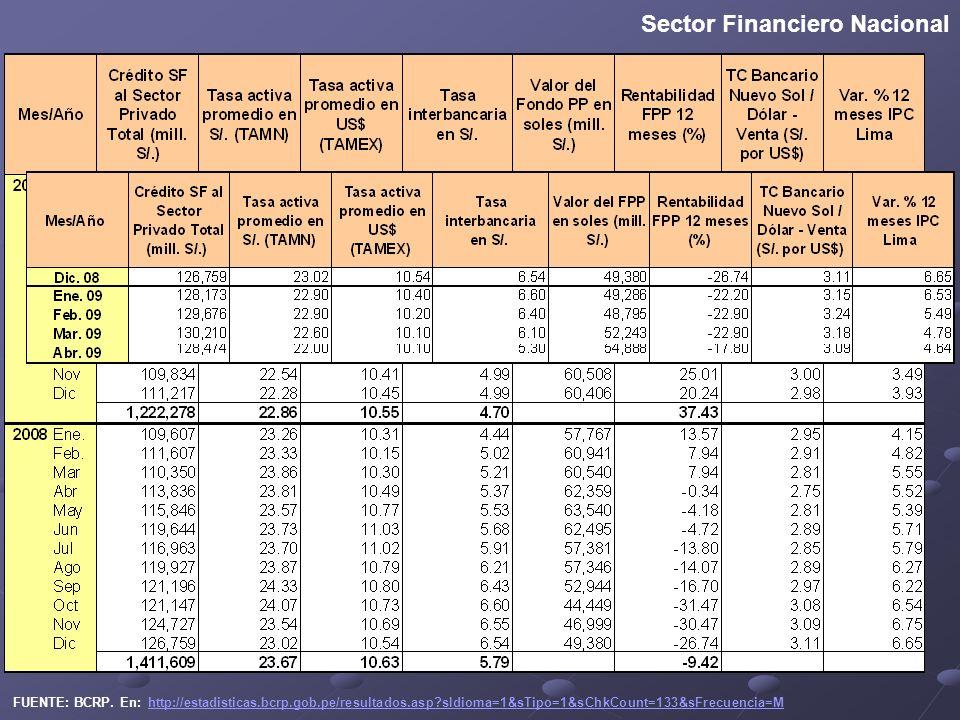 Sector Financiero Nacional FUENTE: BCRP.