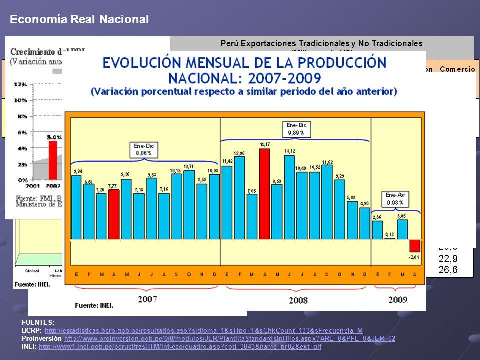 Economía Real Nacional FUENTES: BCRP: http://estadisticas.bcrp.gob.pe/resultados.asp?sIdioma=1&sTipo=1&sChkCount=133&sFrecuencia=Mhttp://estadisticas.bcrp.gob.pe/resultados.asp?sIdioma=1&sTipo=1&sChkCount=133&sFrecuencia=M Proinversión http://www.proinversion.gob.pe/0/0/modulos/JER/PlantillaStandardsinHijos.aspx?ARE=0&PFL=0&JER=62http://www.proinversion.gob.pe/0/0/modulos/JER/PlantillaStandardsinHijos.aspx?ARE=0&PFL=0&JER=62 INEI: http://www1.inei.gob.pe/perucifrasHTM/inf-eco/cuadro.asp?cod=3843&name=pr02&ext=gifhttp://www1.inei.gob.pe/perucifrasHTM/inf-eco/cuadro.asp?cod=3843&name=pr02&ext=gif Perú RIN (Millones de U$) Perú Exportaciones Tradicionales y No Tradicionales (Millones de U$)