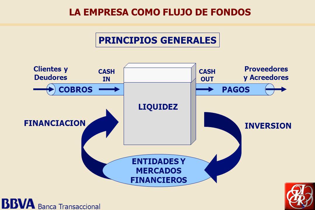 Banca Transaccional 5 LA EMPRESA COMO FLUJO DE FONDOS PRINCIPIOS GENERALES COBROS Clientes y Deudores CASH IN ENTIDADES Y MERCADOS FINANCIEROS FINANCI