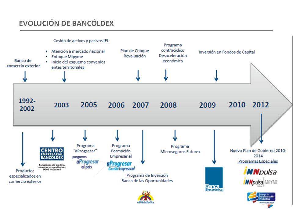 EVOLUCIÓN DE BANCÓLDEX
