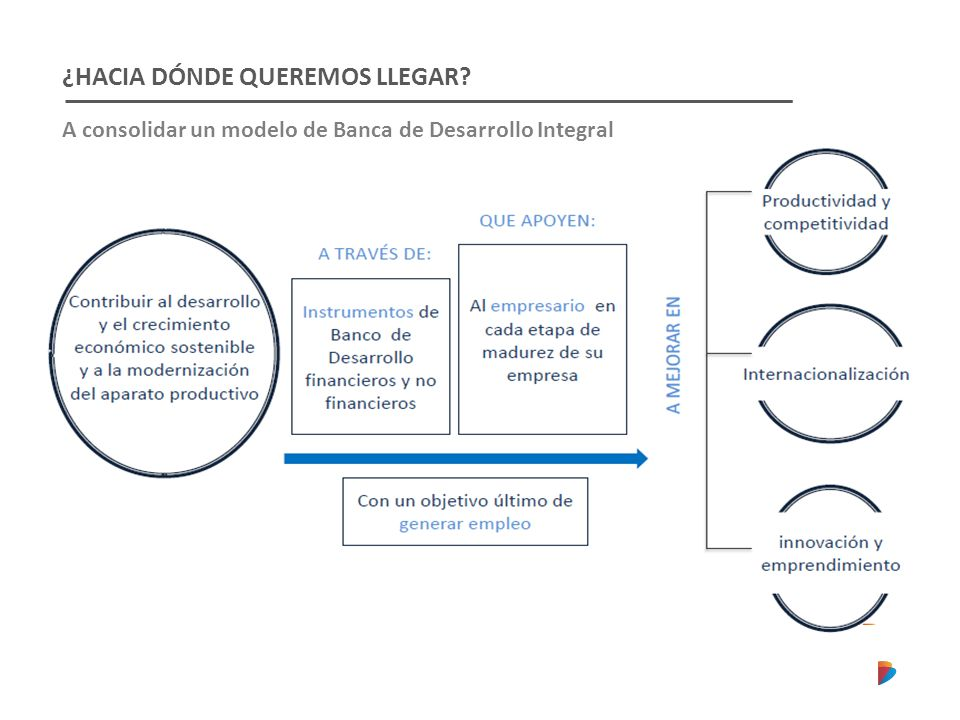 ¿HACIA DÓNDE QUEREMOS LLEGAR A consolidar un modelo de Banca de Desarrollo Integral