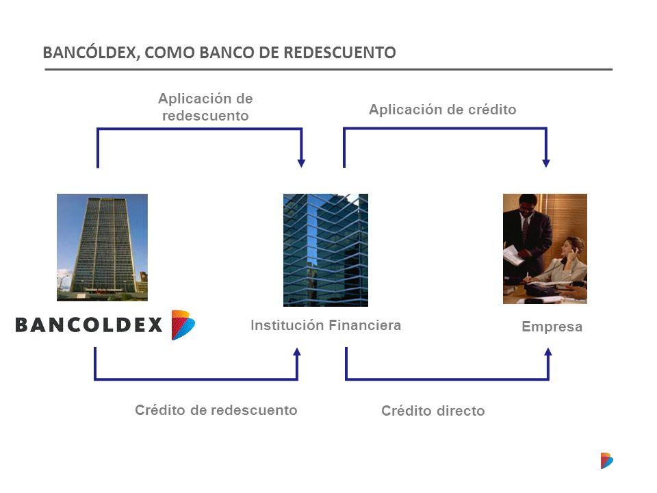 BANCÓLDEX, COMO BANCO DE REDESCUENTO Empresa Institución Financiera Aplicación de redescuento Aplicación de crédito Crédito de redescuento Crédito directo