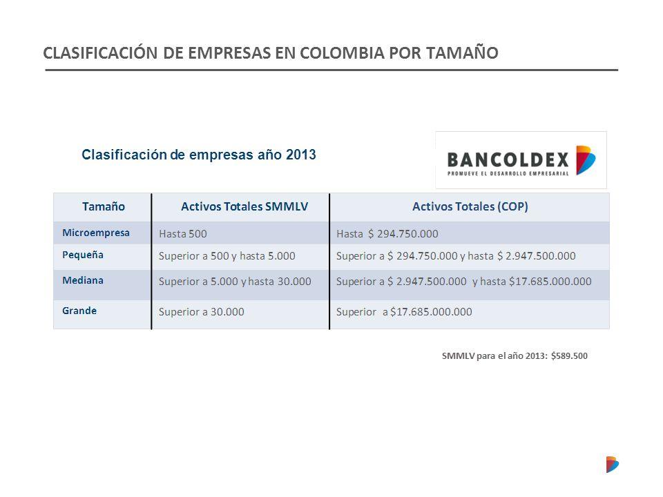 CLASIFICACIÓN DE EMPRESAS EN COLOMBIA POR TAMAÑO