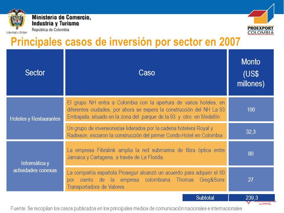 Sector Caso Monto (US$ millones) Hoteles y Restaurantes El grupo NH entra a Colombia con la apertura de varios hoteles, en diferentes ciudades, por ah