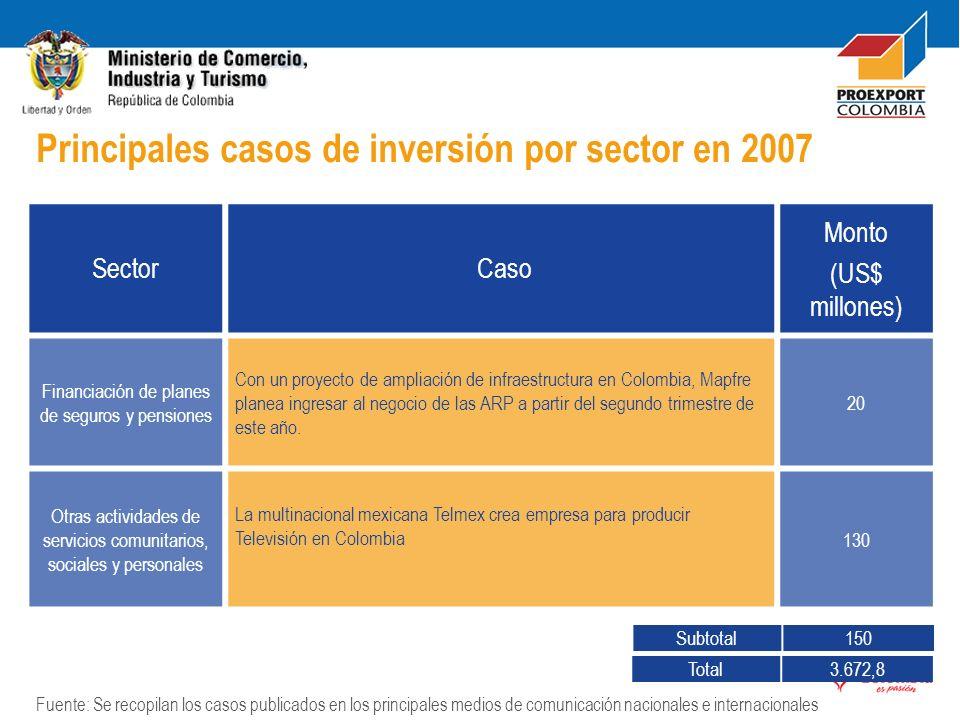 Sector Caso Monto (US$ millones) Financiación de planes de seguros y pensiones Con un proyecto de ampliación de infraestructura en Colombia, Mapfre pl