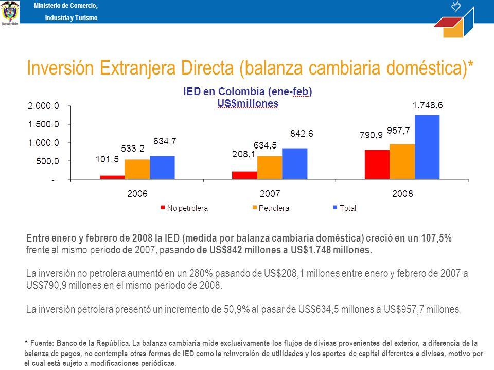 Según las cifras suministradas por el departamento técnico del Banco de la República, la inversión extranjera directa (IED) en Colombia, alcanzó en 2007 una cifra de US$ 9.028 millones, lo que representa un incremento de 40% frente a la cifra registrada en el 2006 (US$6.463,5 millones).