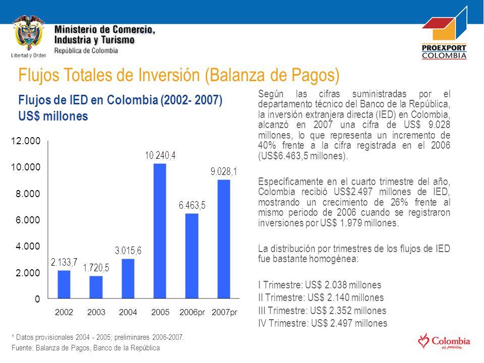 De la inversión extranjera directa recibida por el país en 2007, US$ 1.516 Millones se concentraron en el sector Actividades Manufactureras, lo que equivale al 17% del total.