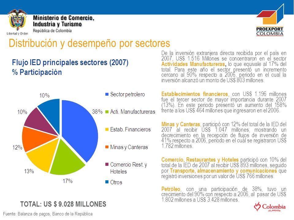De la inversión extranjera directa recibida por el país en 2007, US$ 1.516 Millones se concentraron en el sector Actividades Manufactureras, lo que eq