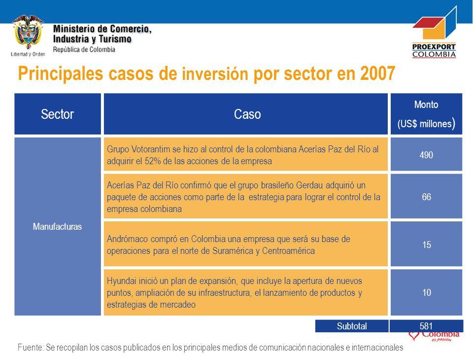Sector Caso Monto (US$ millones) Manufacturas La Compañía CMPC anunció su entrada al mercado colombiano como un importante paso de internacionalización en el desarrollo del negocio en la región.
