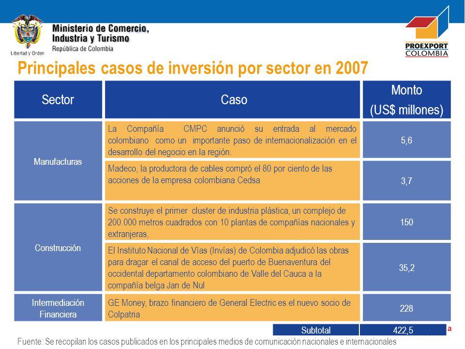 Sector Caso Monto (US$ millones) Manufacturas La Compañía CMPC anunció su entrada al mercado colombiano como un importante paso de internacionalizació