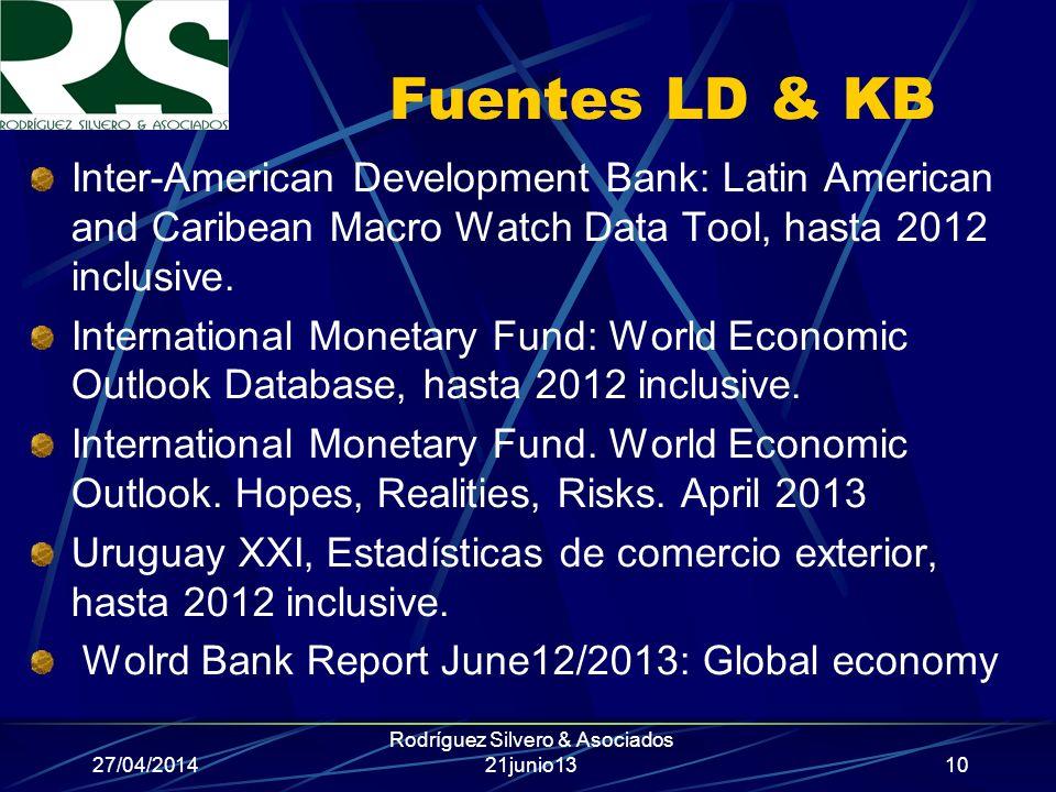 27/04/2014 Rodríguez Silvero & Asociados 21junio13 Fuentes LD & KB Inter-American Development Bank: Latin American and Caribean Macro Watch Data Tool, hasta 2012 inclusive.