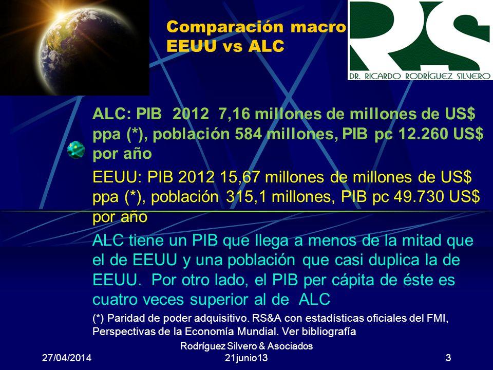 Comparación macro EEUU vs ALC ALC: PIB 2012 7,16 millones de millones de US$ ppa (*), población 584 millones, PIB pc 12.260 US$ por año EEUU: PIB 2012 15,67 millones de millones de US$ ppa (*), población 315,1 millones, PIB pc 49.730 US$ por año ALC tiene un PIB que llega a menos de la mitad que el de EEUU y una población que casi duplica la de EEUU.
