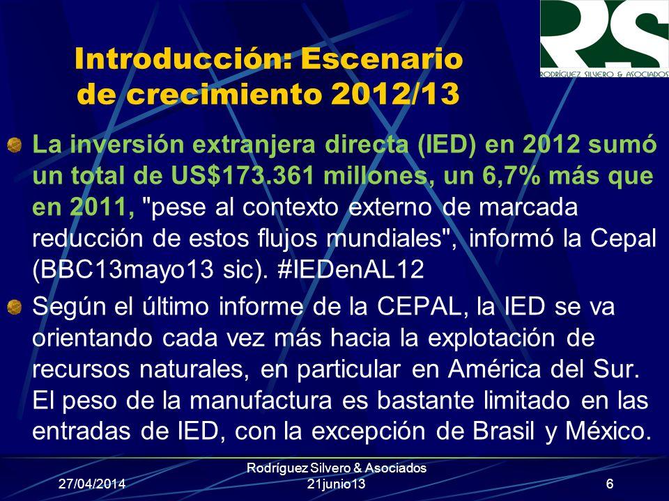 Introducción: Escenario de crecimiento 2012/13 La inversión extranjera directa (IED) en 2012 sumó un total de US$173.361 millones, un 6,7% más que en 2011, pese al contexto externo de marcada reducción de estos flujos mundiales , informó la Cepal (BBC13mayo13 sic).