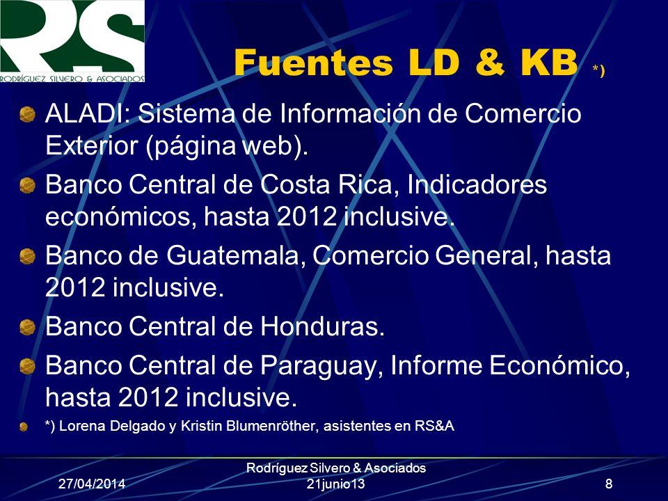 27/04/2014 Rodríguez Silvero & Asociados 21junio13 Fuentes LD & KB Banco Central de Reserva de El Salvador, Información de Comercio Exterior, hasta 2012 inclusive.