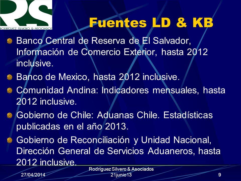 27/04/2014 Rodríguez Silvero & Asociados 21junio13 Fuentes LD & KB Banco Central de Reserva de El Salvador, Información de Comercio Exterior, hasta 20