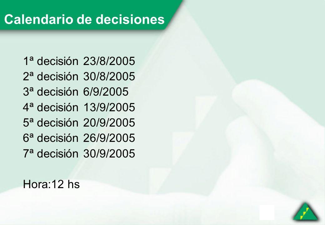 Calendario de decisiones 1ª decisión 23/8/2005 2ª decisión 30/8/2005 3ª decisión 6/9/2005 4ª decisión 13/9/2005 5ª decisión 20/9/2005 6ª decisión 26/9/2005 7ª decisión 30/9/2005 Hora:12 hs