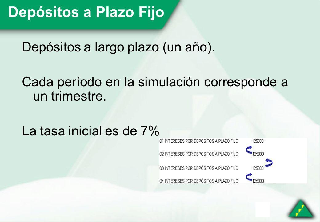 Depósitos a Plazo Fijo Depósitos a largo plazo (un año).