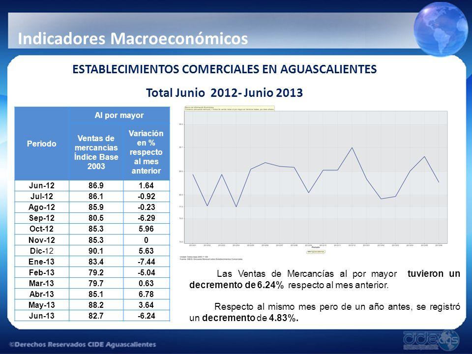 ESTABLECIMIENTOS COMERCIALES EN AGUASCALIENTES Total Junio 2012- Junio 2013 Indicadores Macroeconómicos Las Ventas de Mercancías al por mayor tuvieron un decremento de 6.24% respecto al mes anterior.