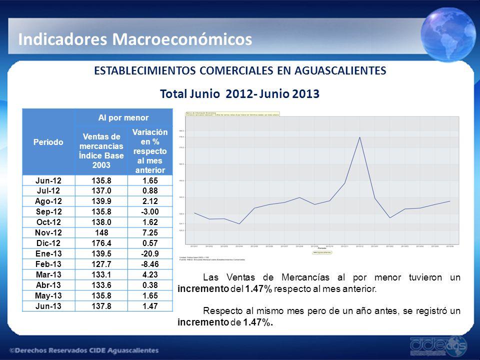 Indicadores Macroeconómicos ESTABLECIMIENTOS COMERCIALES EN AGUASCALIENTES Total Junio 2012- Junio 2013 Las Ventas de Mercancías al por menor tuvieron un incremento del 1.47% respecto al mes anterior.