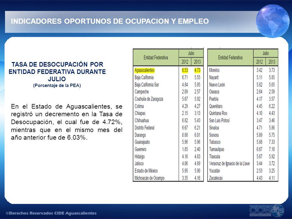 INDICADORES OPORTUNOS DE OCUPACION Y EMPLEO TASA DE DESOCUPACIÓN POR ENTIDAD FEDERATIVA DURANTE JULIO (Porcentaje de la PEA) En el Estado de Aguascalientes, se registró un decremento en la Tasa de Desocupación, el cual fue de 4.72%, mientras que en el mismo mes del año anterior fue de 6.03%.