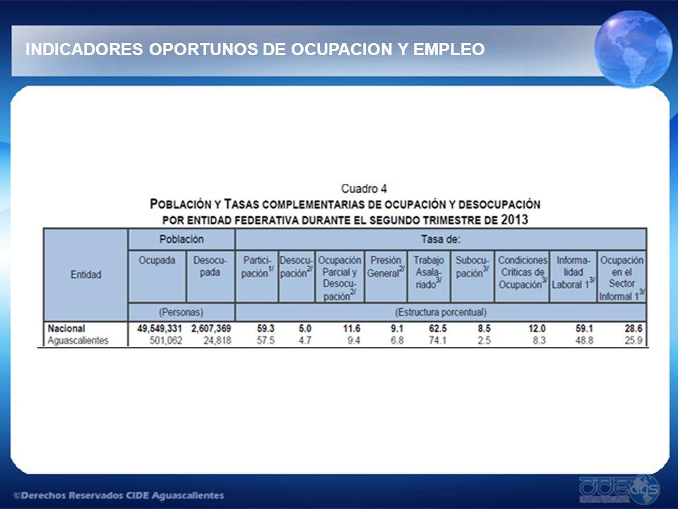 INDICADORES OPORTUNOS DE OCUPACION Y EMPLEO
