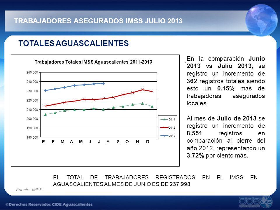 TRABAJADORES ASEGURADOS IMSS JULIO 2013 Fuente: IMSS TOTALES AGUASCALIENTES.