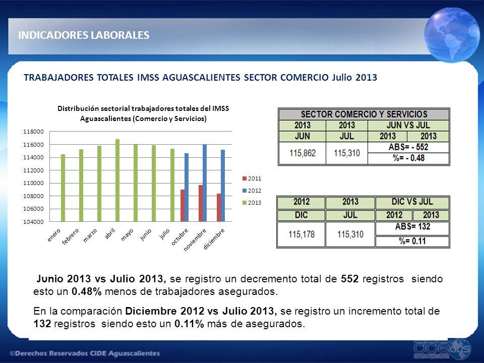 INDICADORES LABORALES TRABAJADORES TOTALES IMSS AGUASCALIENTES SECTOR COMERCIO Julio 2013 Juni o 2013 vs Julio 2013, se registro un decremento total de 552 registros siendo esto un 0.48% menos de trabajadores asegurados.