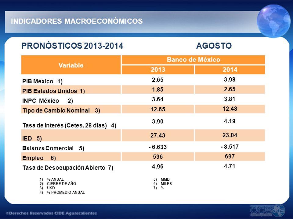 PRONÓSTICOS 2013-2014 AGOSTO INDICADORES MACROECONÓMICOS 1)% ANUAL 2)CIERRE DE AÑO 3)USD 4)% PROMEDIO ANUAL 5)MMD 6)MILES 7)% Variable Banco de México 20132014 PIB México 1) 2.653.98 PIB Estados Unidos 1) 1.852.65 INPC México 2) 3.643.81 Tipo de Cambio Nominal 3) 12.6512.48 Tasa de Interés (Cetes, 28 días) 4) 3.904.19 IED 5) 27.4323.04 Balanza Comercial 5) - 6.633- 8.517 Empleo 6) 536697 Tasa de Desocupación Abierto 7) 4.964.71