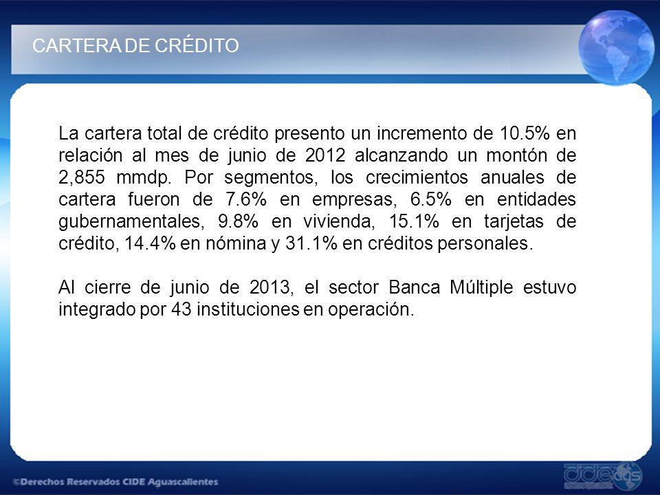 La cartera total de crédito presento un incremento de 10.5% en relación al mes de junio de 2012 alcanzando un montón de 2,855 mmdp.