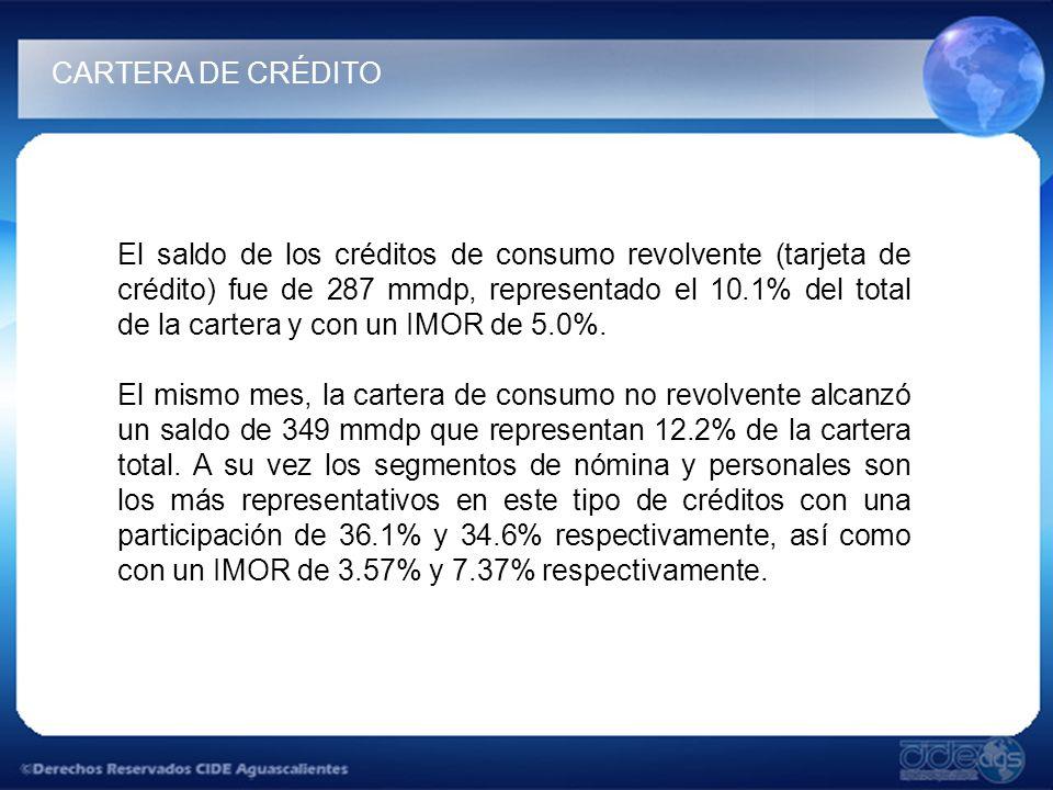 El saldo de los créditos de consumo revolvente (tarjeta de crédito) fue de 287 mmdp, representado el 10.1% del total de la cartera y con un IMOR de 5.0%.