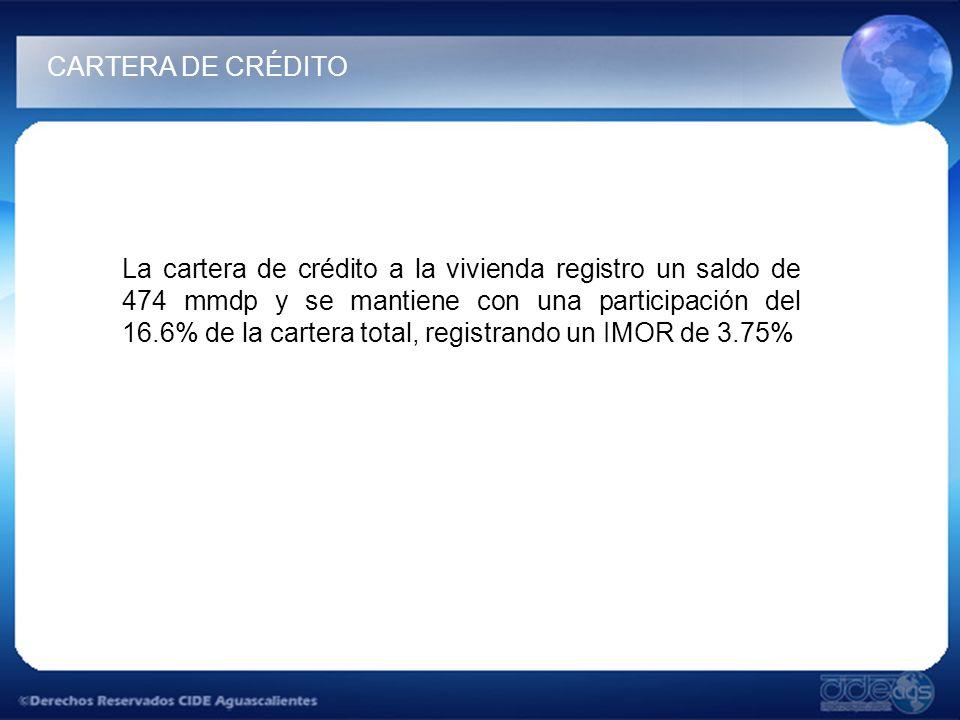 La cartera de crédito a la vivienda registro un saldo de 474 mmdp y se mantiene con una participación del 16.6% de la cartera total, registrando un IMOR de 3.75% CARTERA DE CRÉDITO
