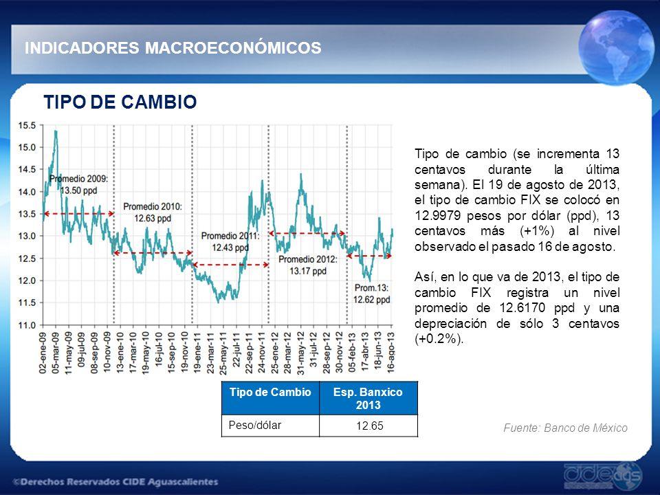 TIPO DE CAMBIO INDICADORES MACROECONÓMICOS Tipo de cambio (se incrementa 13 centavos durante la última semana).