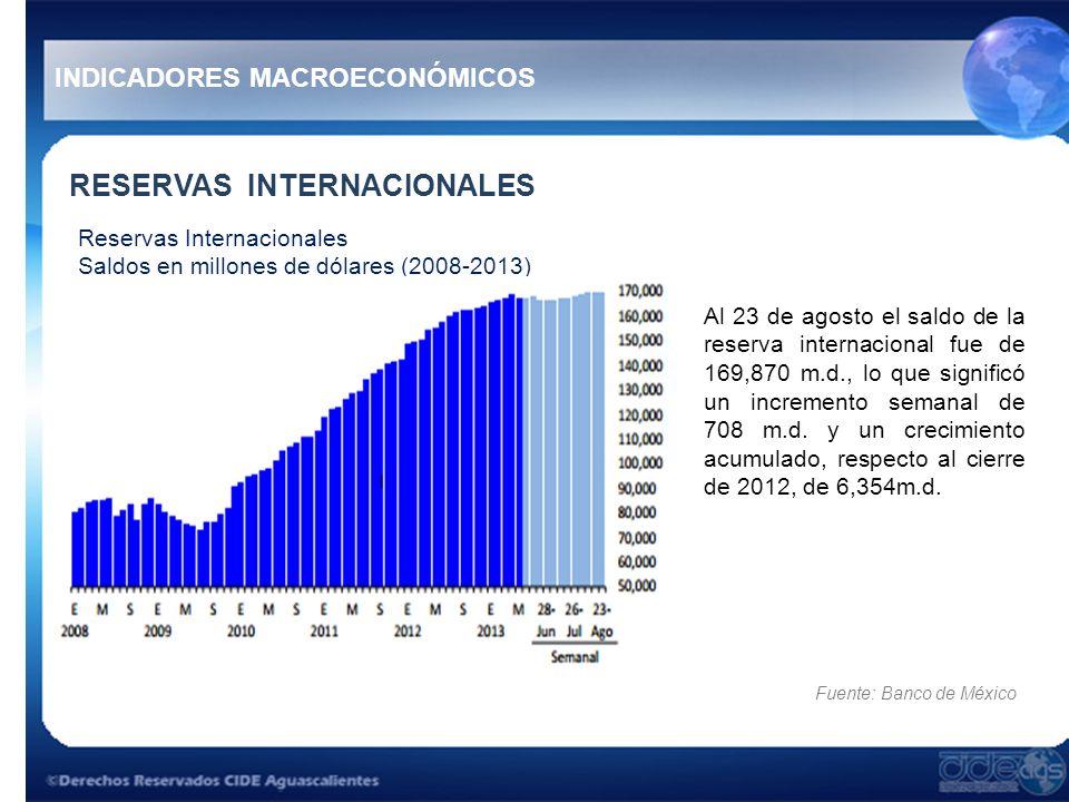 RESERVAS INTERNACIONALES Al 23 de agosto el saldo de la reserva internacional fue de 169,870 m.d., lo que significó un incremento semanal de 708 m.d.