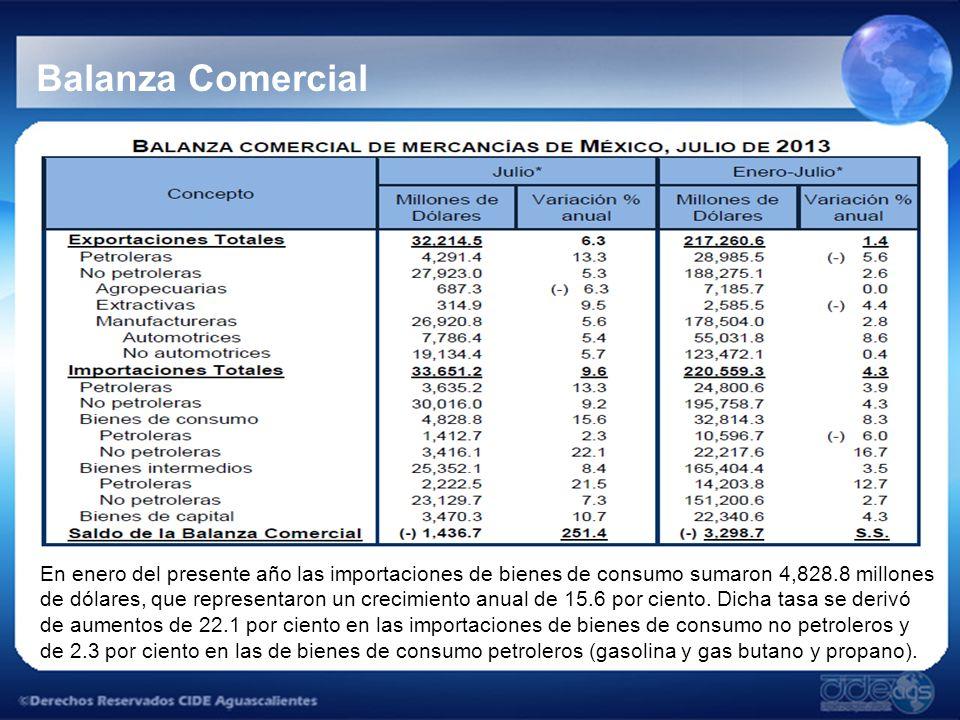 Balanza Comercial En enero del presente año las importaciones de bienes de consumo sumaron 4,828.8 millones de dólares, que representaron un crecimiento anual de 15.6 por ciento.