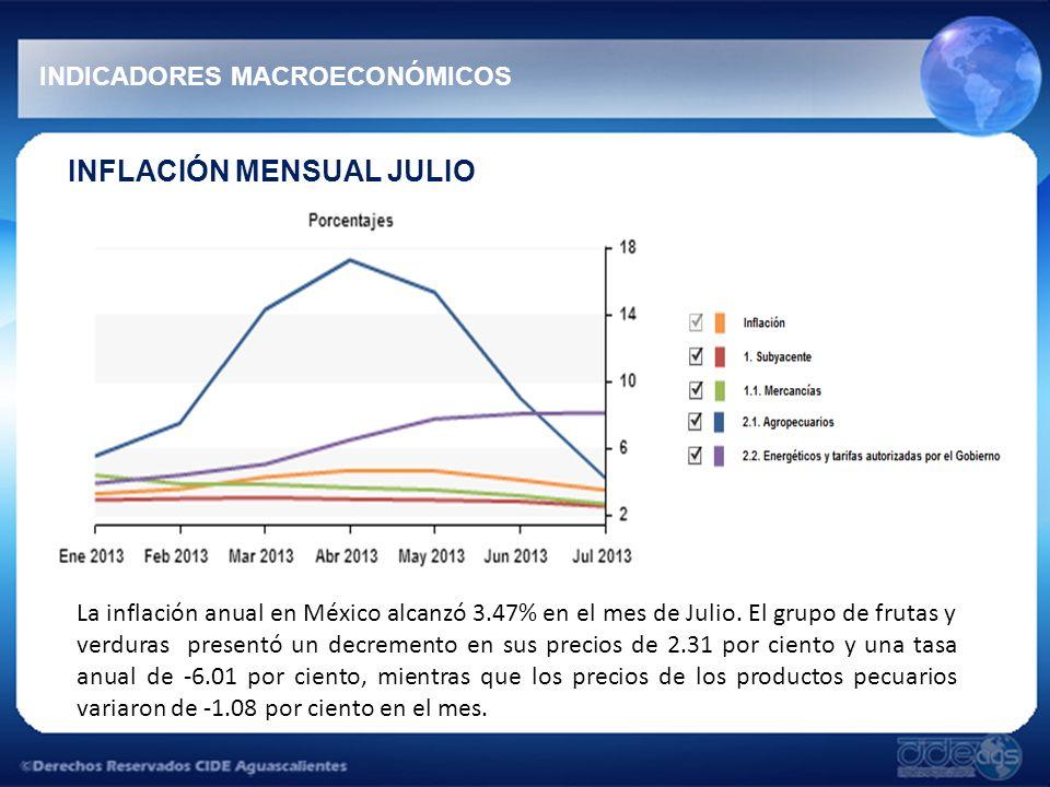 INFLACIÓN MENSUAL JULIO INDICADORES MACROECONÓMICOS La inflación anual en México alcanzó 3.47% en el mes de Julio.