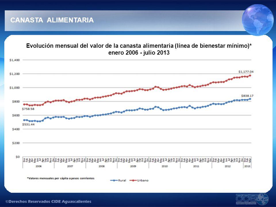 CANASTA ALIMENTARIA Evolución mensual del valor de la canasta alimentaria (línea de bienestar mínimo)* enero 2006 - julio 2013