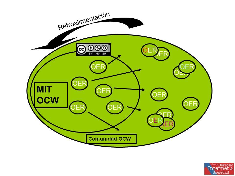 OER OEROER MIT OCW Comunidad OCW Retroalimentación