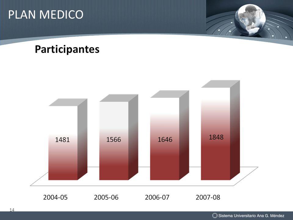 14 Participantes PLAN MEDICO
