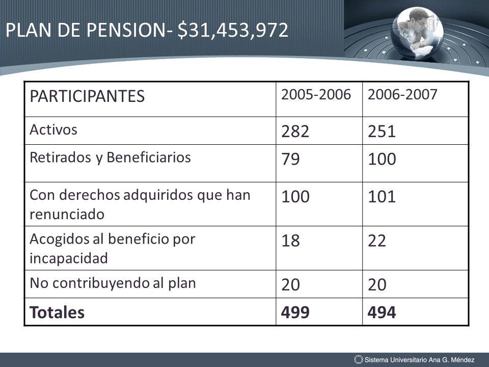 PLAN DE PENSION- $31,453,972 PARTICIPANTES 2005-20062006-2007 Activos 282251 Retirados y Beneficiarios 79100 Con derechos adquiridos que han renunciad