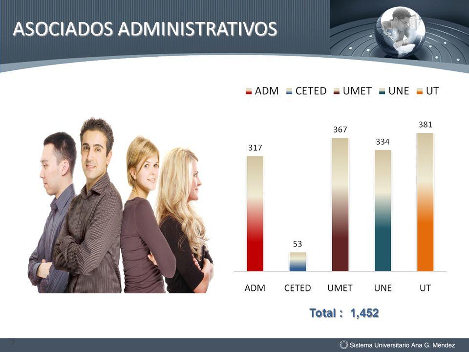 ASOCIADOS ADMINISTRATIVOS 2 Total : 1,452