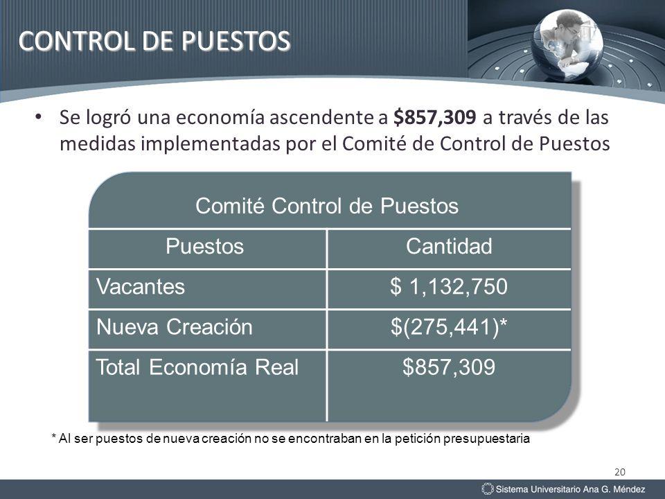 20 Se logró una economía ascendente a $857,309 a través de las medidas implementadas por el Comité de Control de Puestos * Al ser puestos de nueva cre