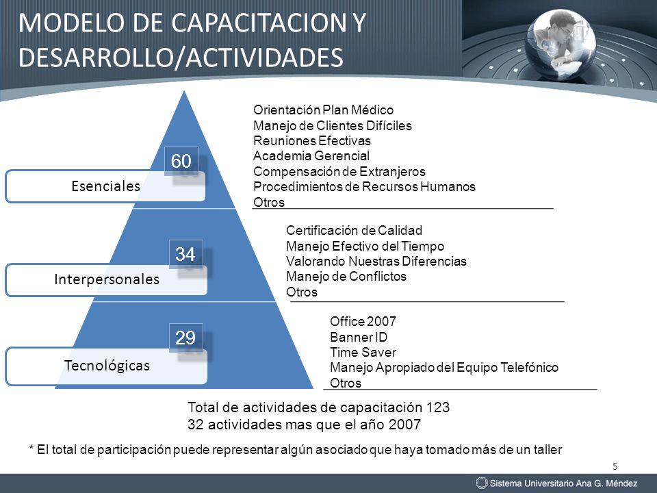 Esenciales Interpersonales Tecnológicas 5 60 34 29 Orientación Plan Médico Manejo de Clientes Difíciles Reuniones Efectivas Academia Gerencial Compens