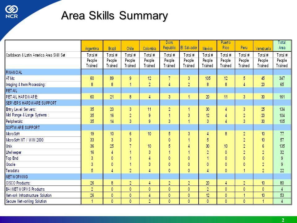 2 Area Skills Summary